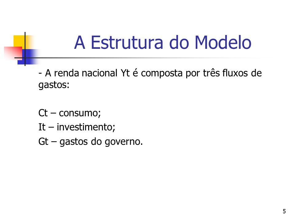 5 A Estrutura do Modelo - A renda nacional Yt é composta por três fluxos de gastos: Ct – consumo; It – investimento; Gt – gastos do governo.