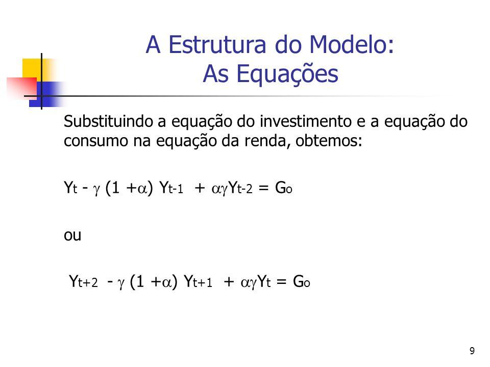 9 A Estrutura do Modelo: As Equações Substituindo a equação do investimento e a equação do consumo na equação da renda, obtemos: Y t - (1 + ) Y t-1 +