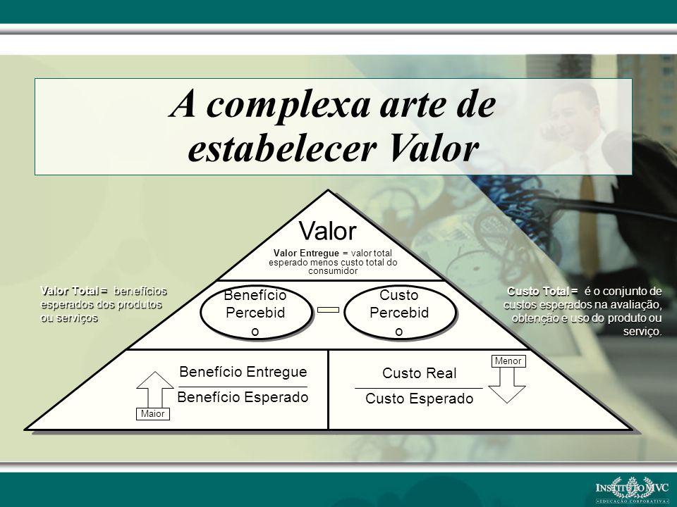 Valor Total = benefícios esperados dos produtos ou serviços Custo Total = é o conjunto de custos esperados na avaliação, obtenção e uso do produto ou