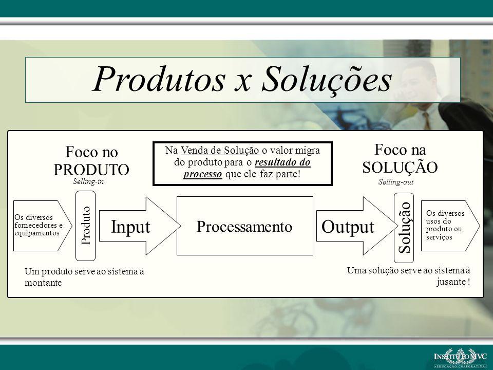 Os diversos fornecedores e equipamentos Os diversos usos do produto ou serviços Processamento Produto Solução Foco na SOLUÇÃO Foco no PRODUTO Um produ