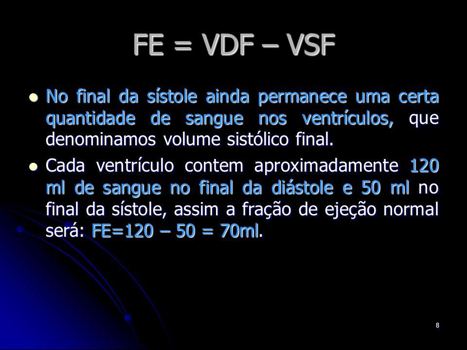 8 FE = VDF – VSF No final da sístole ainda permanece uma certa quantidade de sangue nos ventrículos, que denominamos volume sistólico final. No final