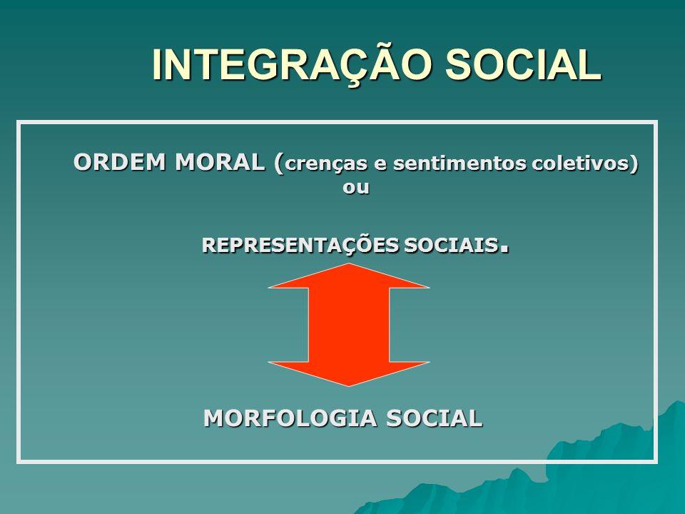 INTEGRAÇÃO SOCIAL ORDEM MORAL ( crenças e sentimentos coletivos) ou REPRESENTAÇÕES SOCIAIS. MORFOLOGIA SOCIAL