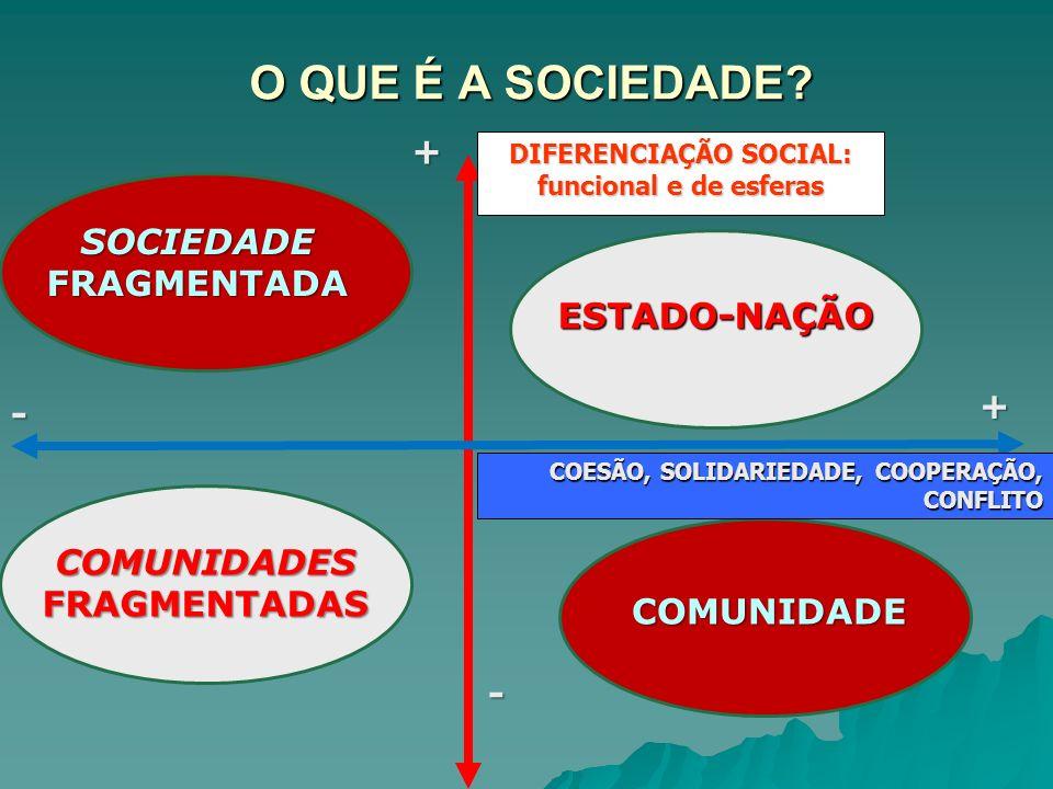 O QUE É A SOCIEDADE? DIFERENCIAÇÃO SOCIAL: funcional e de esferas INTEGRAÇÃO SOCIETÁRIA COMUNIDADE SOCIEDADE FRAGMENTADA COMUNIDADES FRAGMENTADAS ESTA