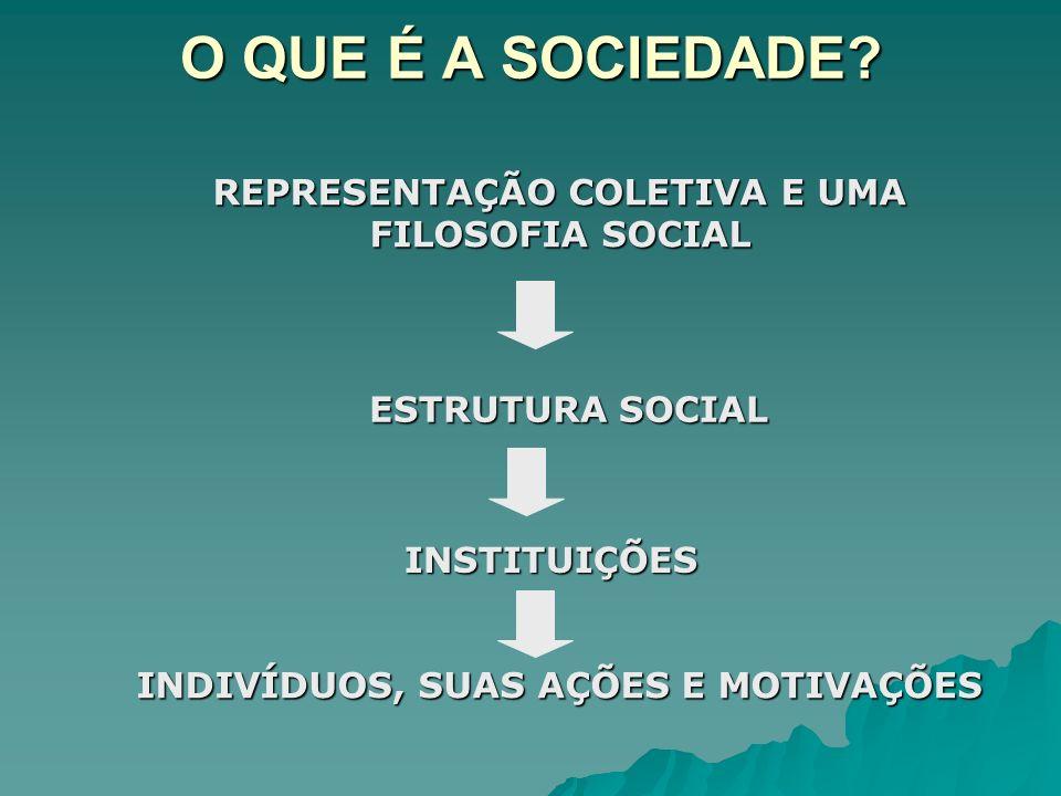 TRÊS MODELOS EXPLICATIVOS COLETIVISMO-METODOLÓGICO INDIVIDUALISMO-METODOLÓGICO INDIVIDUALISMO-TEÓRICO MODELO DA AÇÃO RACIONAL TRANSFORMADA EM TEORIA SOCIAL: auto-consciência, auto- interesse, etc.