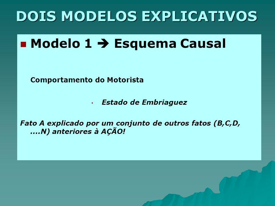 DOIS MODELOS EXPLICATIVOS Modelo 1 Esquema Causal Comportamento do Motorista Estado de Embriaguez Fato A explicado por um conjunto de outros fatos (B,