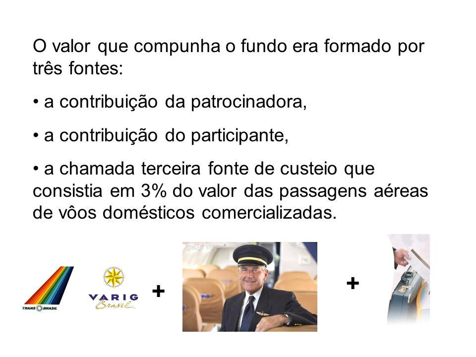 O valor que compunha o fundo era formado por três fontes: a contribuição da patrocinadora, a contribuição do participante, a chamada terceira fonte de custeio que consistia em 3% do valor das passagens aéreas de vôos domésticos comercializadas.