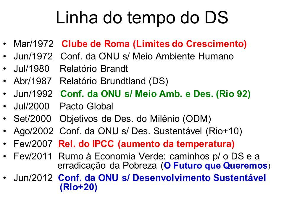 Linha do tempo do DS Mar/1972 Clube de Roma (Limites do Crescimento) Jun/1972 Conf. da ONU s/ Meio Ambiente Humano Jul/1980 Relatório Brandt Abr/1987