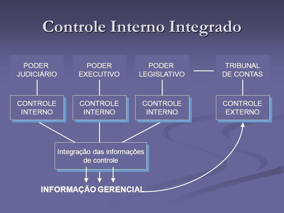 INFORMAÇÃO GERENCIAL Controle Interno Integrado PODER JUDICIÁRIO PODER EXECUTIVO PODER LEGISLATIVO TRIBUNAL DE CONTAS CONTROLE INTERNO CONTROLE INTERN
