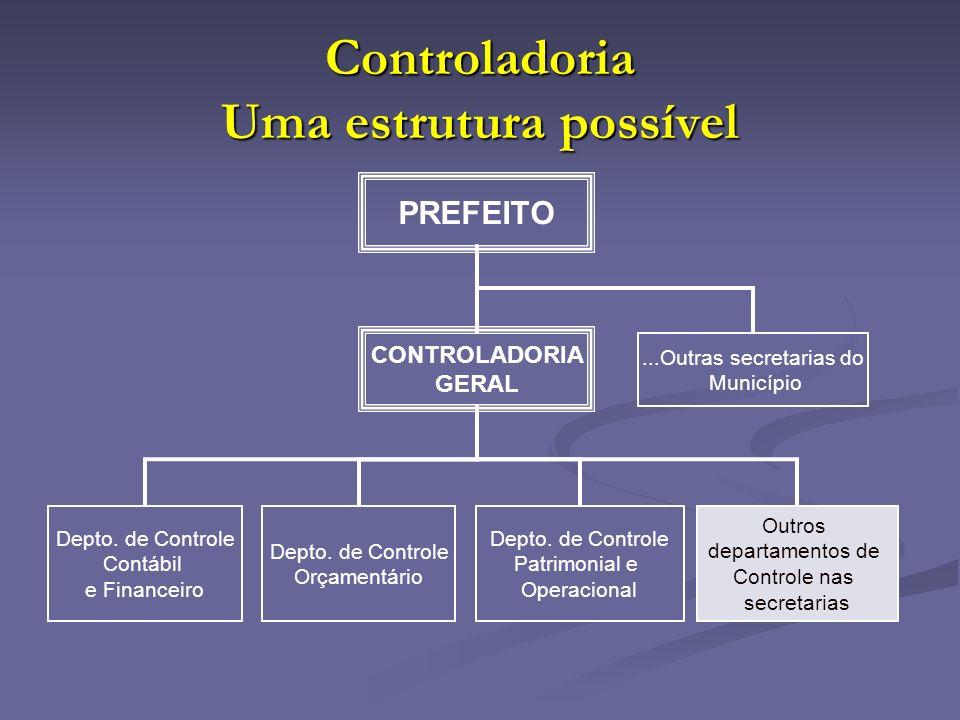 Controladoria Uma estrutura possível PREFEITO CONTROLADORIA GERAL Depto. de Controle Orçamentário Depto. de Controle Patrimonial e Operacional Outros
