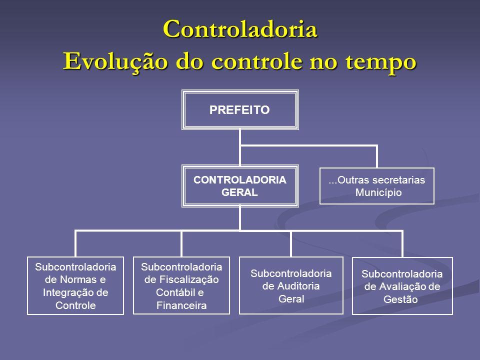 Controladoria Evolução do controle no tempo PREFEITO CONTROLADORIA GERAL Subcontroladoria de Fiscalização Contábil e Financeira Subcontroladoria de Au