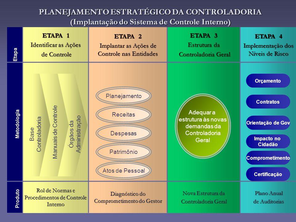 PLANEJAMENTO ESTRATÉGICO DA CONTROLADORIA (Implantação do Sistema de Controle Interno) ETAPA 1 Identificar as Ações de Controle de Controle ETAPA 2 Im