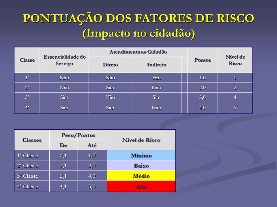 PONTUAÇÃO DOS FATORES DE RISCO (Impacto no cidadão) Classes Peso/Pontos Nível de Risco DeAté 1ª Classe 0,11,0Mínimo 2ª Classe 1,12,0Baixo 3ª Classe 2,