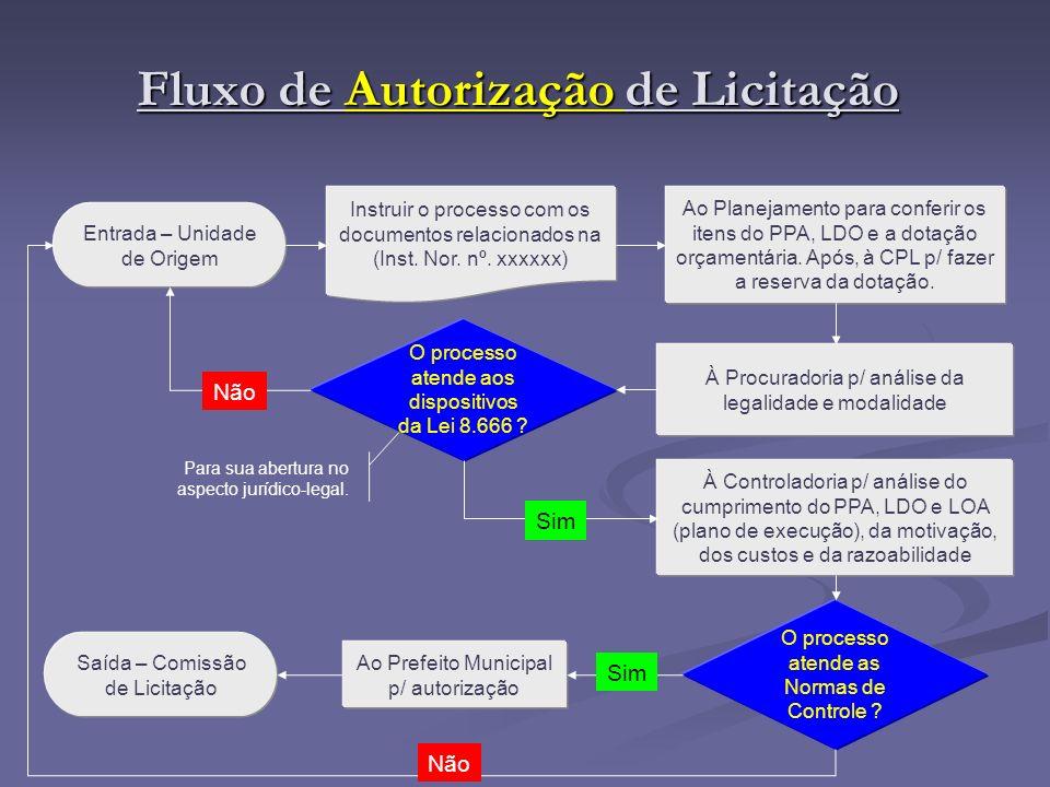 Fluxo de Autorização de Licitação Instruir o processo com os documentos relacionados na (Inst. Nor. nº. xxxxxx) O processo atende aos dispositivos da