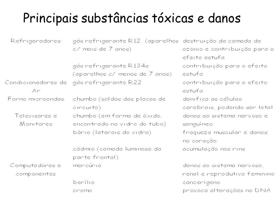 Principais substâncias tóxicas e danos