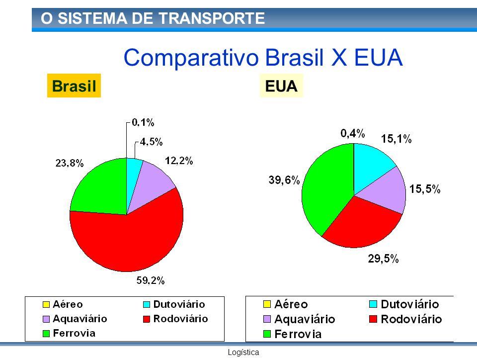 Logística O SISTEMA DE TRANSPORTE BrasilEUA Comparativo Brasil X EUA
