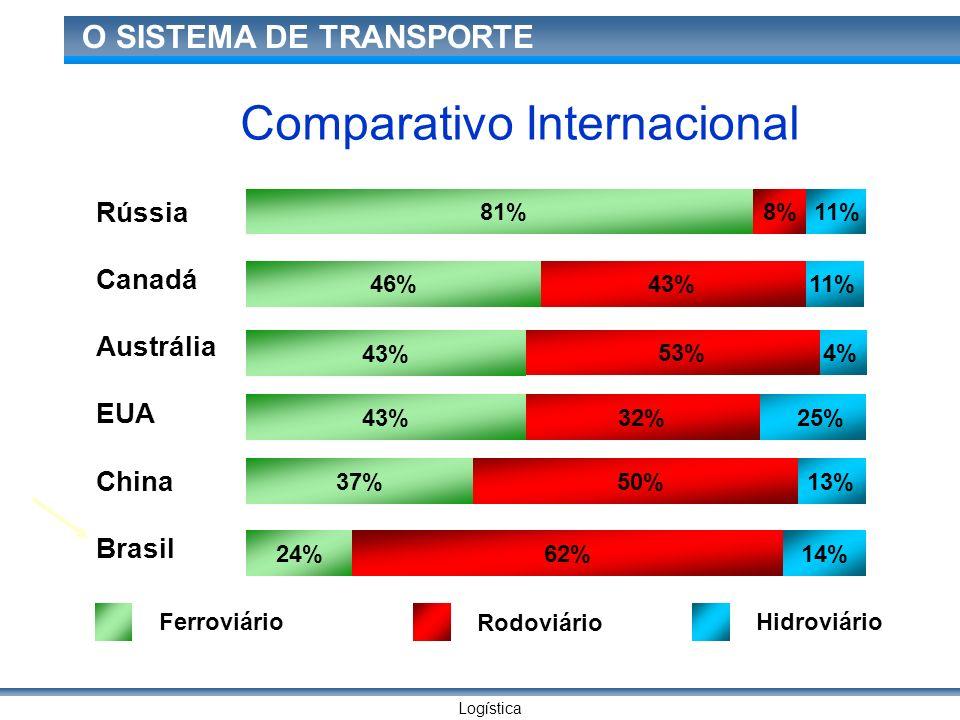Logística O SISTEMA DE TRANSPORTE 13% 25% 4% 11% 81% 43%46% 53% 43% 32%43% 50%37% 62%14% 24% Rússia Canadá Austrália EUA China Brasil 8%11% Ferroviári