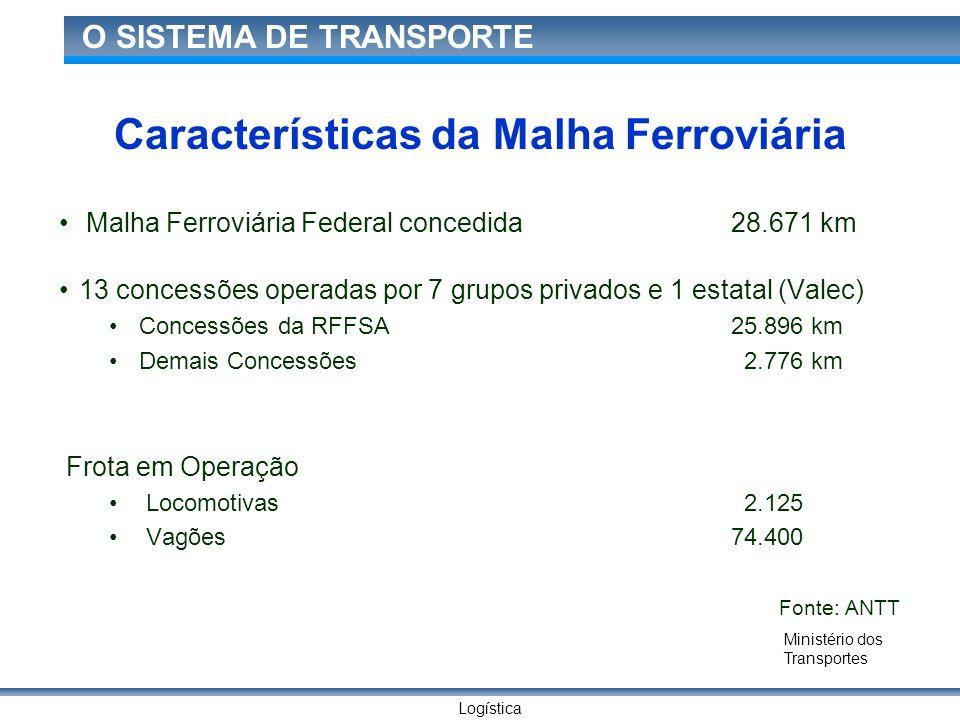 Logística O SISTEMA DE TRANSPORTE Malha Ferroviária Federal concedida 28.671 km 13 concessões operadas por 7 grupos privados e 1 estatal (Valec) Conce