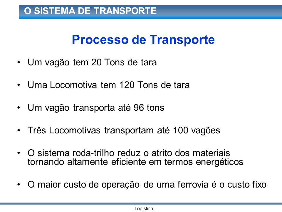 Logística O SISTEMA DE TRANSPORTE Processo de Transporte Um vagão tem 20 Tons de tara Uma Locomotiva tem 120 Tons de tara Um vagão transporta até 96 t