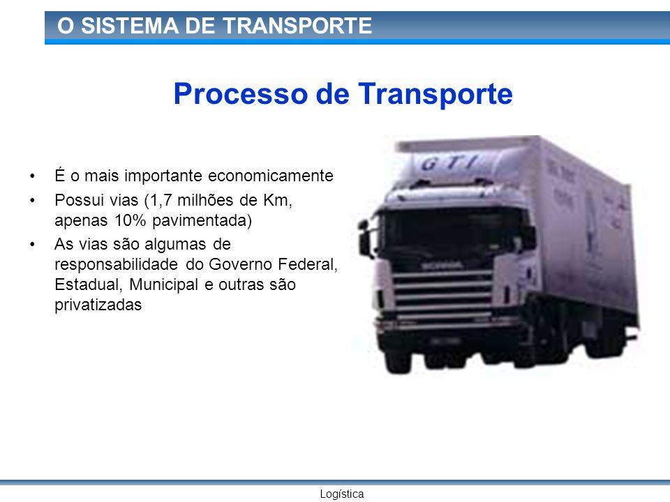 Logística O SISTEMA DE TRANSPORTE Processo de Transporte É o mais importante economicamente Possui vias (1,7 milhões de Km, apenas 10% pavimentada) As