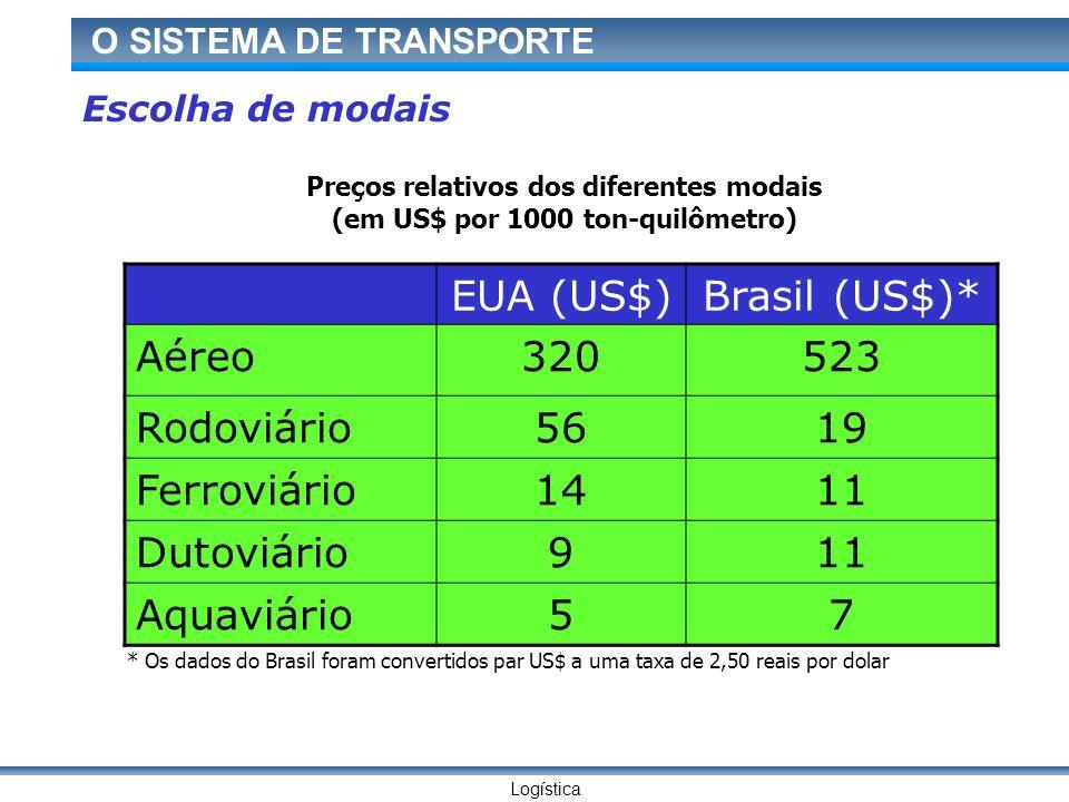 Logística O SISTEMA DE TRANSPORTE Escolha de modais EUA (US$)Brasil (US$)* Aéreo320523 Rodoviário5619 Ferroviário1411 Dutoviário911 Aquaviário57 * Os