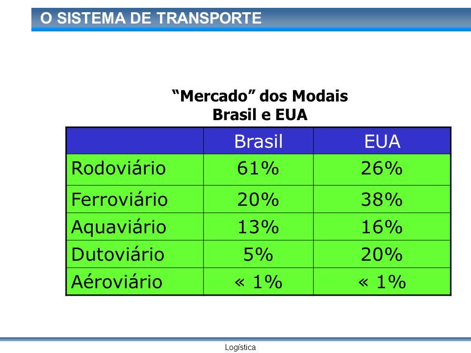 Logística O SISTEMA DE TRANSPORTE BrasilEUA Rodoviário61%26% Ferroviário20%38% Aquaviário13%16% Dutoviário5%20% Aéroviário« 1% Mercado dos Modais Bras