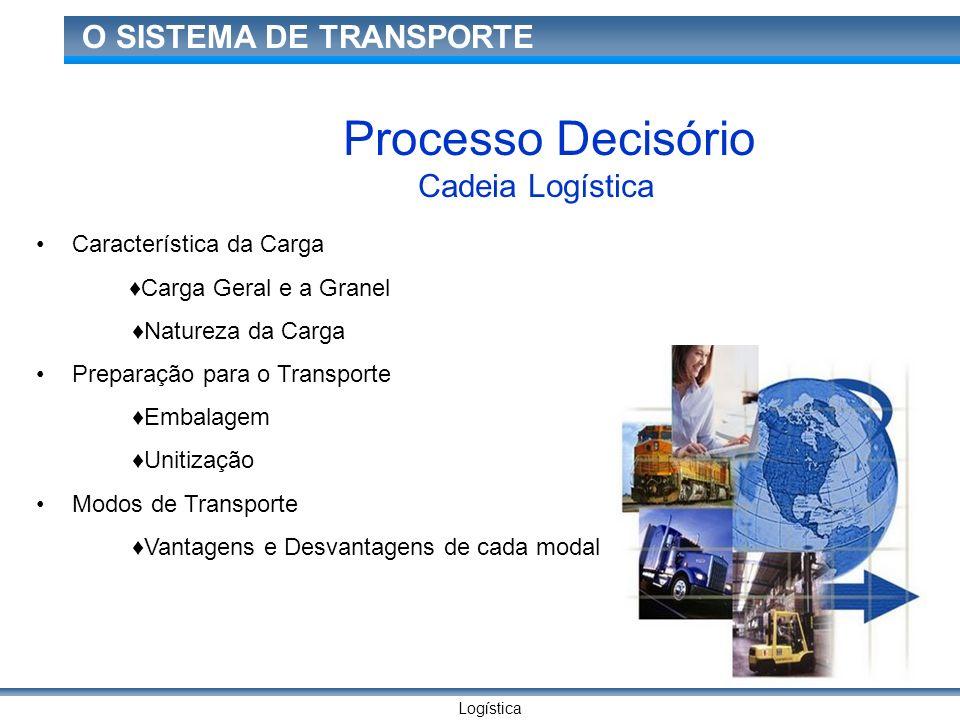 Logística O SISTEMA DE TRANSPORTE Processo Decisório Cadeia Logística Característica da Carga Carga Geral e a Granel Natureza da Carga Preparação para