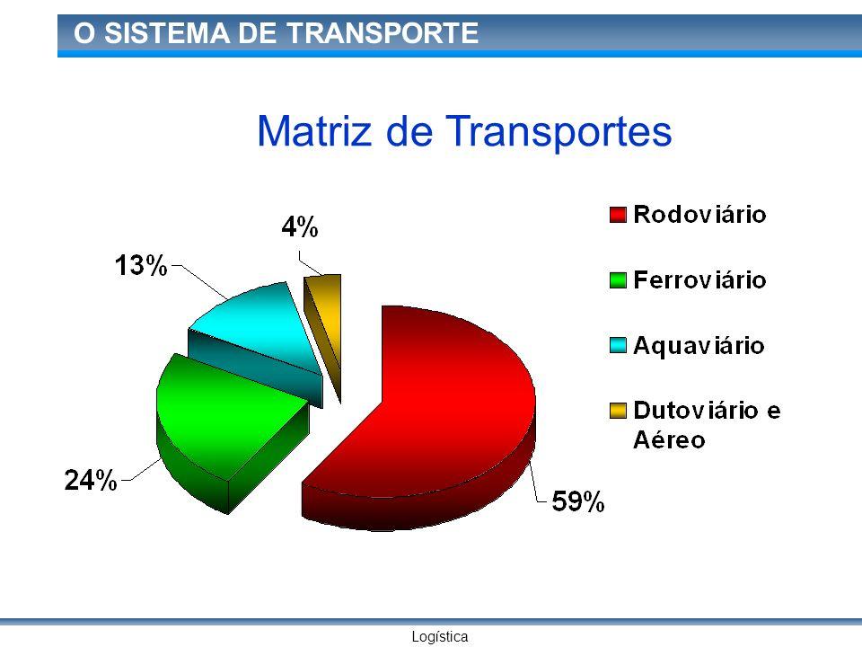 Logística O SISTEMA DE TRANSPORTE TRANSPORTE HIDROVIÁRIO Utilização:- -Transporte de granéis líquidos, produtos químicos, areia, carvão, cereais e bens de alto valor (nos operadores internacionais) e em containeres.