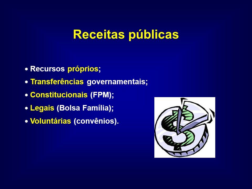 Receitas públicas Recursos próprios; Transferências governamentais; Constitucionais (FPM); Legais (Bolsa Família); Voluntárias (convênios).