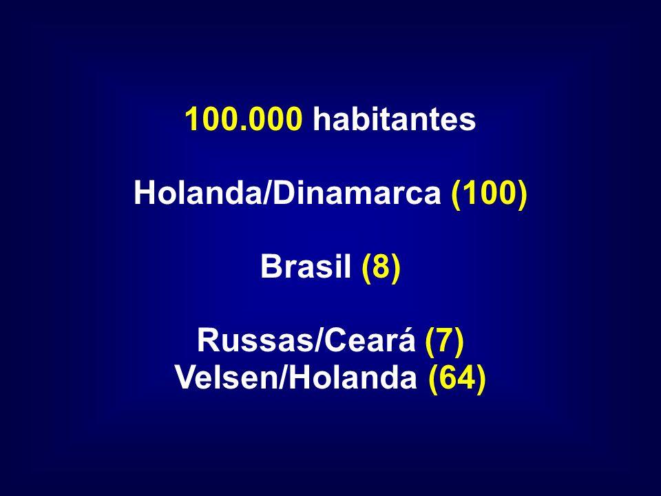 100.000 habitantes Holanda/Dinamarca (100) Brasil (8) Russas/Ceará (7) Velsen/Holanda (64)