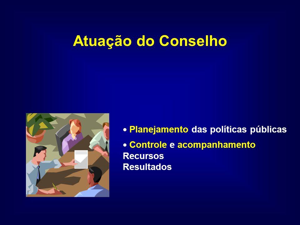 Atuação do Conselho Planejamento das políticas públicas Controle e acompanhamento Recursos Resultados
