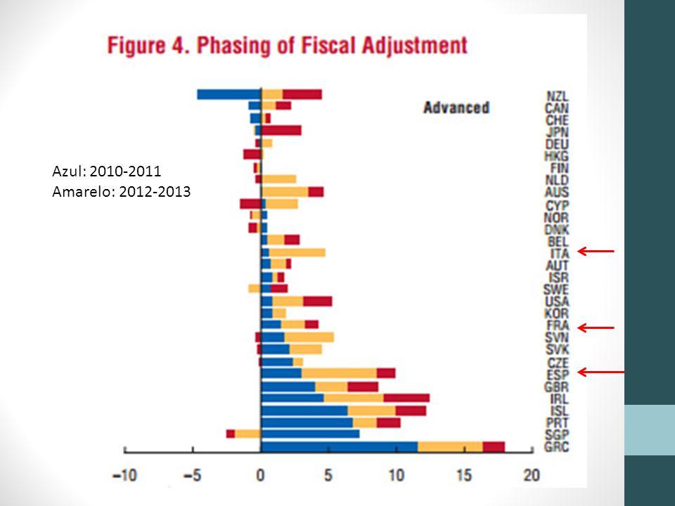 Orçamento da UE Além destes problemas, não há acordo sobre o orçamento Da UE para o ano que vem...