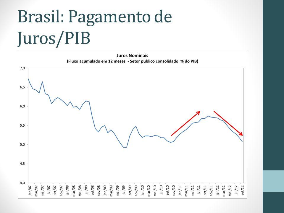 Brasil: Pagamento de Juros/PIB