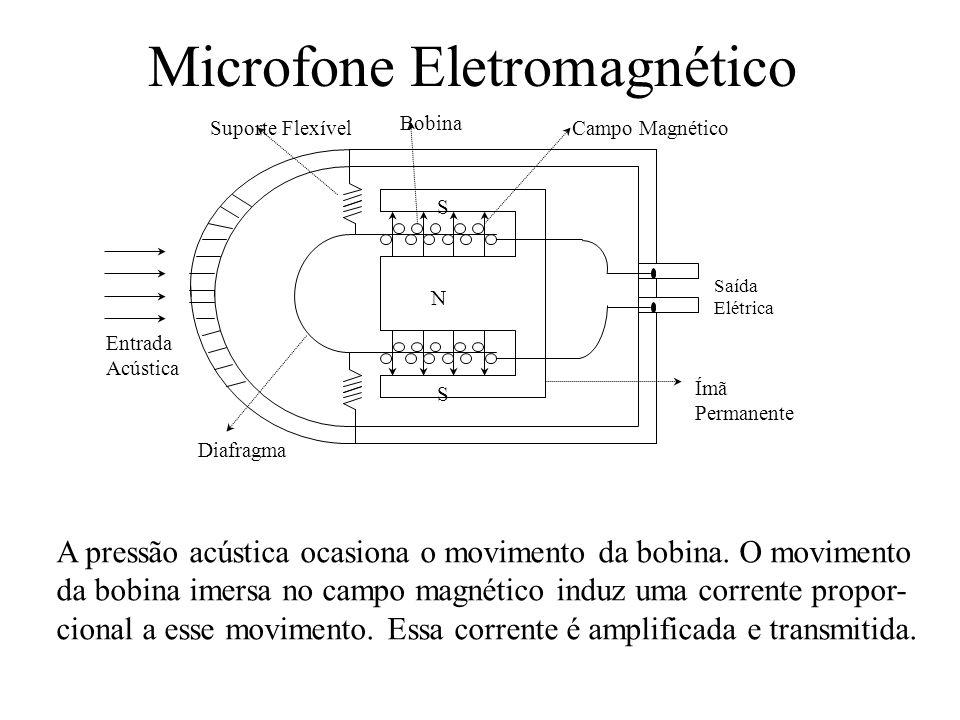 Microfone Eletromagnético A pressão acústica ocasiona o movimento da bobina. O movimento da bobina imersa no campo magnético induz uma corrente propor
