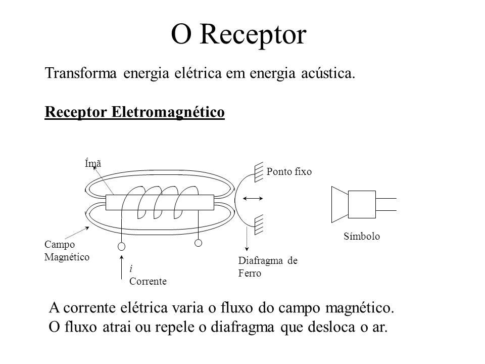 O Receptor Transforma energia elétrica em energia acústica. Receptor Eletromagnético A corrente elétrica varia o fluxo do campo magnético. O fluxo atr