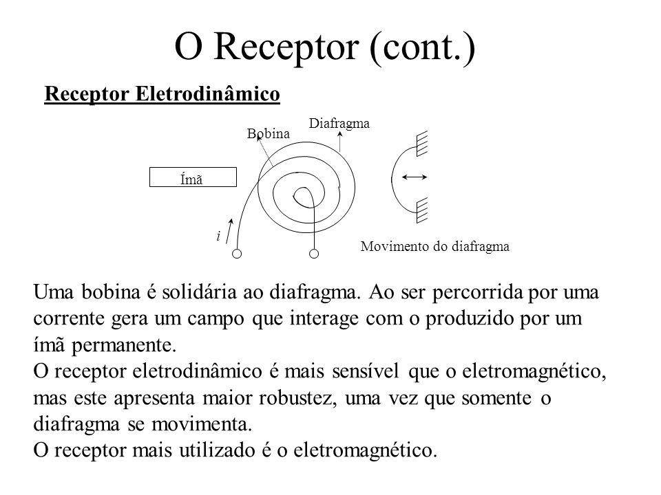 O Receptor (cont.) Receptor Eletrodinâmico Uma bobina é solidária ao diafragma. Ao ser percorrida por uma corrente gera um campo que interage com o pr