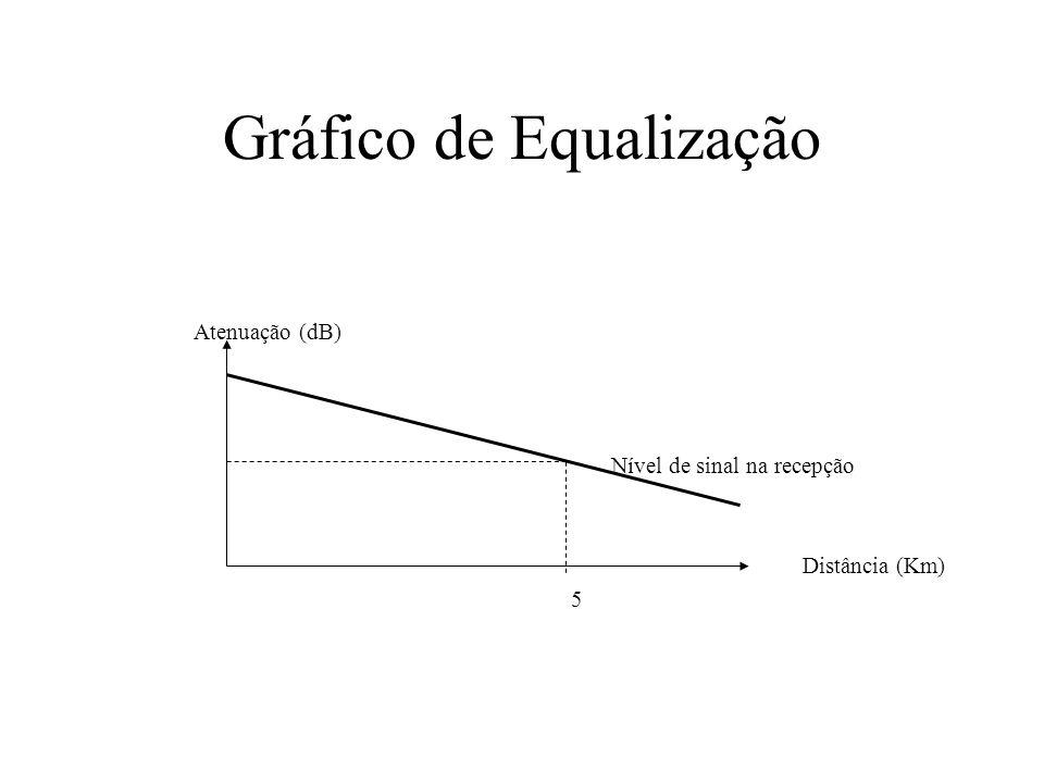 Gráfico de Equalização Atenuação (dB) Nível de sinal na recepção Distância (Km) 5