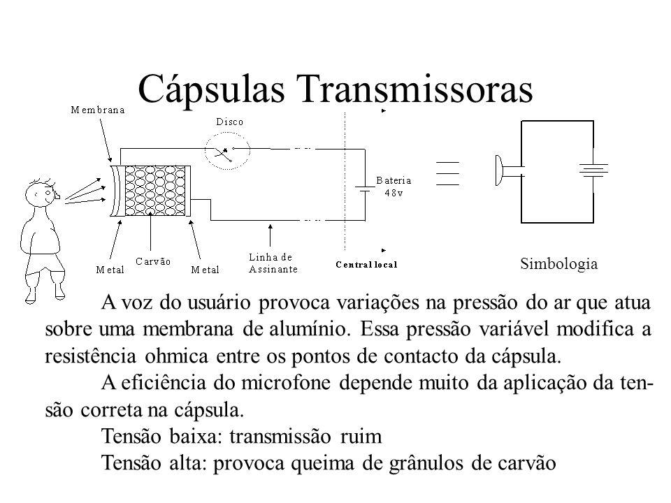 Cápsulas Transmissoras A voz do usuário provoca variações na pressão do ar que atua sobre uma membrana de alumínio. Essa pressão variável modifica a r