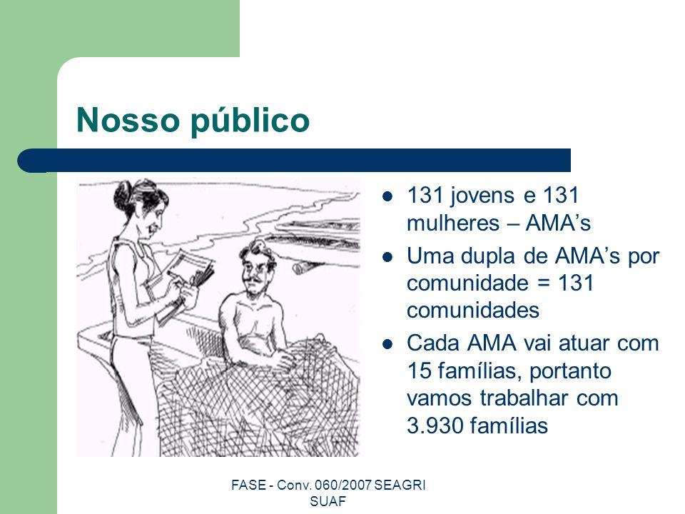 FASE - Conv. 060/2007 SEAGRI SUAF Nosso público 131 jovens e 131 mulheres – AMAs Uma dupla de AMAs por comunidade = 131 comunidades Cada AMA vai atuar
