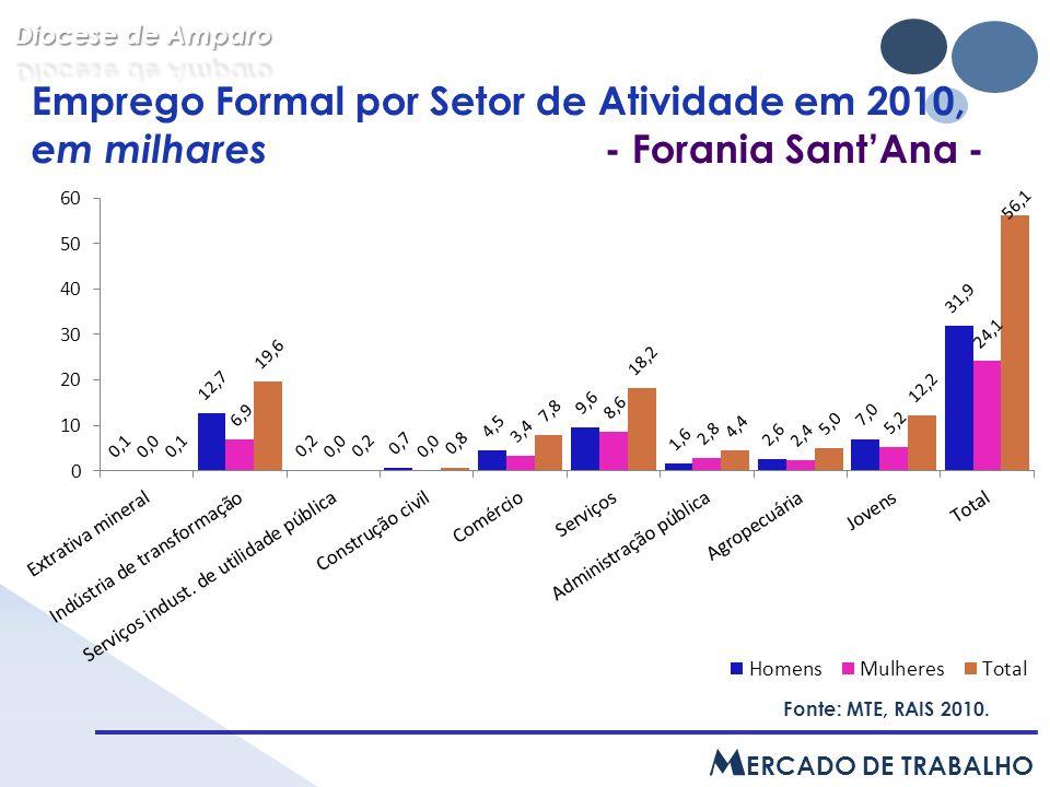 Emprego Formal por Setor de Atividade em 2010, em milhares - Forania SantAna - Fonte: MTE, RAIS 2010.