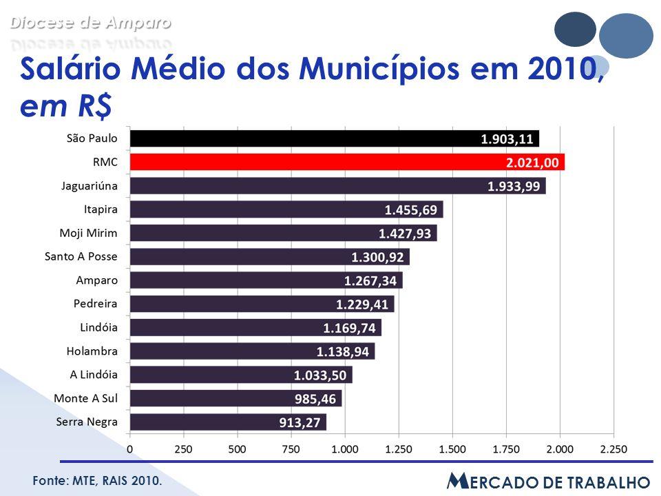 Salário Médio dos Municípios em 2010, em R$ Fonte: MTE, RAIS 2010. M ERCADO DE TRABALHO