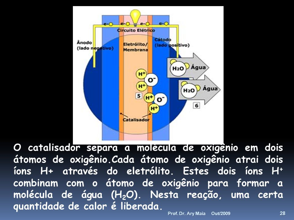 O catalisador separa a molécula de oxigênio em dois átomos de oxigênio.Cada átomo de oxigênio atrai dois íons H+ através do eletrólito. Estes dois íon
