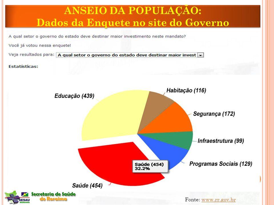 ANSEIO DA POPULAÇÃO: Dados da Enquete no site do Governo ANSEIO DA POPULAÇÃO: Dados da Enquete no site do Governo Fonte: www.rr.gov.brwww.rr.gov.br 10