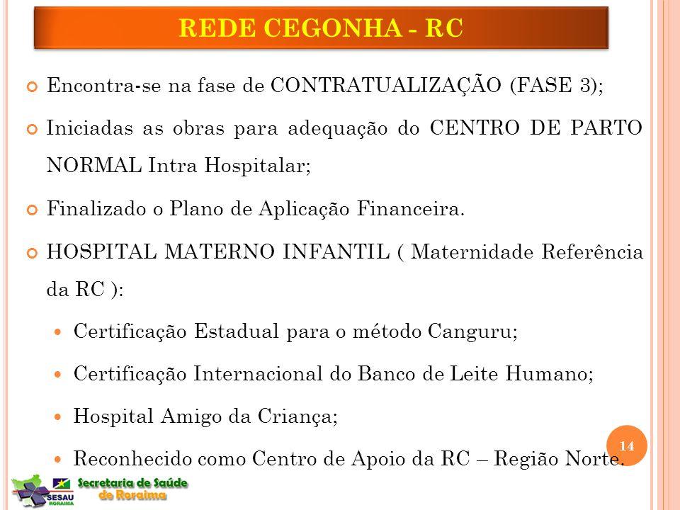 Encontra-se na fase de CONTRATUALIZAÇÃO (FASE 3); Iniciadas as obras para adequação do CENTRO DE PARTO NORMAL Intra Hospitalar; Finalizado o Plano de