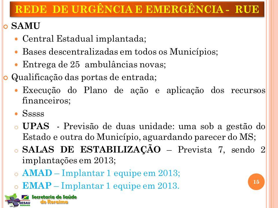 SAMU Central Estadual implantada; Bases descentralizadas em todos os Municípios; Entrega de 25 ambulâncias novas; Qualificação das portas de entrada;