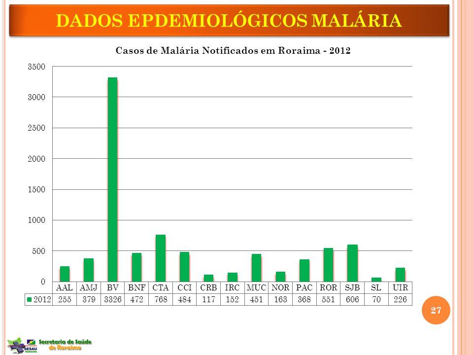 DADOS EPDEMIOLÓGICOS MALÁRIA 27