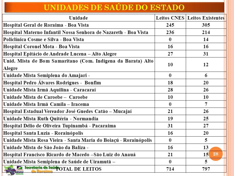 UNIDADES DE SAÚDE DO ESTADO 28 UnidadeLeitos CNESLeitos Existentes Hospital Geral de Roraima - Boa Vista 245305 Hospital Materno Infantil Nossa Senhor