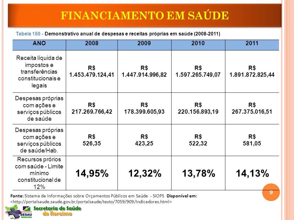 ANO2008200920102011 Receita líquida de impostos e transferências constitucionais e legais R$ 1.453.479.124,41 R$ 1.447.914.996,82 R$ 1.597.265.749,07