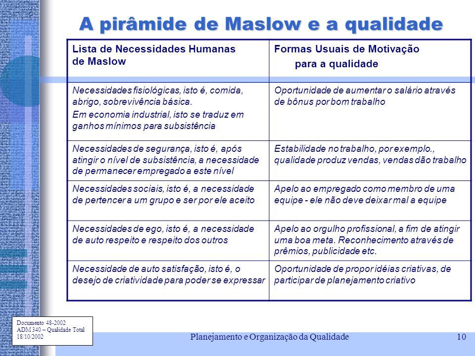 Documento 48-2002 ADM 340 – Qualidade Total 18/10/2002 Planejamento e Organização da Qualidade10 A pirâmide de Maslow e a qualidade Lista de Necessida