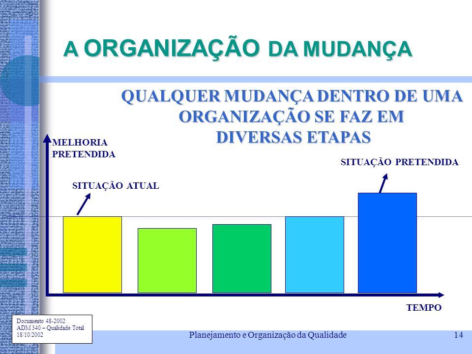Documento 48-2002 ADM 340 – Qualidade Total 18/10/2002 Planejamento e Organização da Qualidade14 A ORGANIZAÇÃO DA MUDANÇA QUALQUER MUDANÇA DENTRO DE U