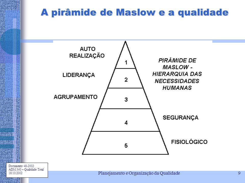 Documento 48-2002 ADM 340 – Qualidade Total 18/10/2002 Planejamento e Organização da Qualidade9 A pirâmide de Maslow e a qualidade